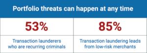 Transaction Laundering